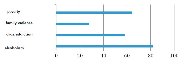 graph no. 1